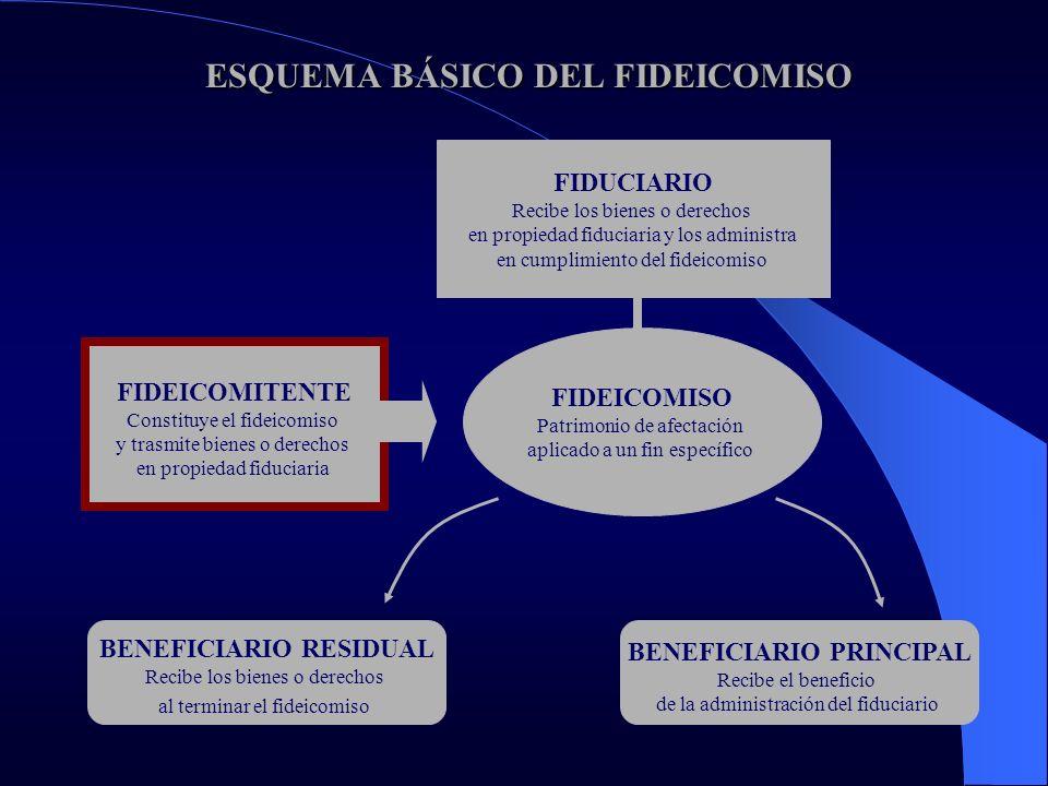 FIDEICOMISO FINANCIERO MODALIDAD ESPECIAL DE FIDEICOMISO CONCEPTO LEGAL: FIDEICOMISO CUYOS BENEFICIARIOS SON TITULARES DE: – CERTIFICADOS DE PARTICIPACIÓN – TÍTULOS DE DEUDA – TÍTULOS MIXTOS JUSTIFICACIÓN POLÍTICA PARA LA PREPARACIÓN DE UN PROYECTO DE LEY DE FIDEICOMISO