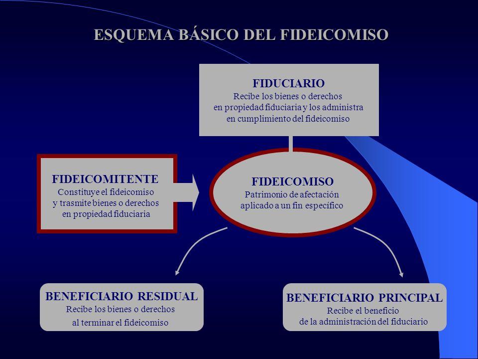 MODALIDADES DE FIDEICOMISOS MODALIDADES DE FIDEICOMISOS FIDEICOMISOS DE ADMINISTRACIÓN FIDEICOMISOS DE GARANTÍA FIDEICOMISOS DE INVERSIÓN FIDEICOMISOS PÚBLICOS FIDEICOMISOS INMOBILIARIOS FIDEICOMISOS CONCURSALES FIDEICOMISOS FINANCIEROS