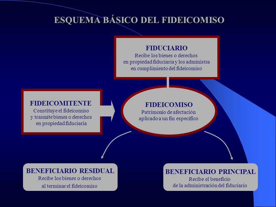 FIDEICOMISO DE GARANTÍA FIDEICOMISO DE GARANTÍA TRANSFERENCIA DE BIENES DEL FIDEICOMITENTE AL FIDUCIARIO EN PROPIEDAD FIDUCIARIA, CON LA FINALIDAD DE GARANTIZAR EL CRÉDITO OTORGADO POR EL BENEFICIARIO AL FIDEICOMITENTE O A UN TERCERO EN CASO DE INCUMPLIMIENTO DEL DEUDOR/FIDEICOMITENTE EL FIDUCIARIO TRANSFIERE AL ACREEDOR/BENEFICIARIO EL BIEN FIDEICOMITIDO O EL PRODUCTO DE LA REALIZACIÓN DEL MISMO