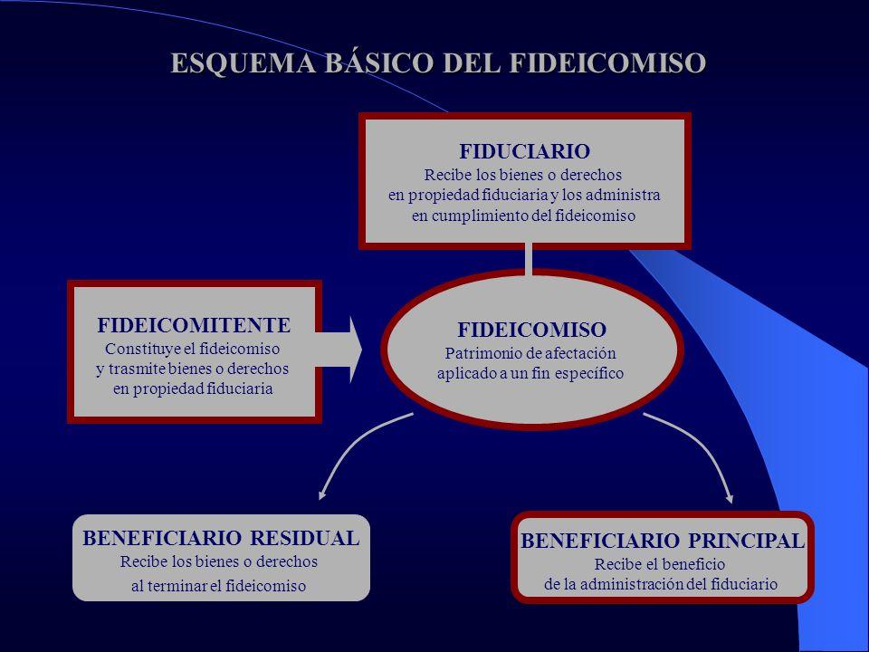 FIDEICOMISO DE GARANTÍA FIDEICOMISO DE GARANTÍA FIDEICOMITENTE Transfiere bienes o derechos al Fiduciario, en garantía del crédito recibido del Beneficiario FIDEICOMISO Patrimonio de afectación aplicado a un fin de garantía FIDUCIARIO Recibe los bienes o derechos en propiedad fiduciaria, como garantía y en beneficio del Beneficiario BENEFICIARIO Es beneficiario de la garantía que respalda el crédito otorgado al Fideicomitente