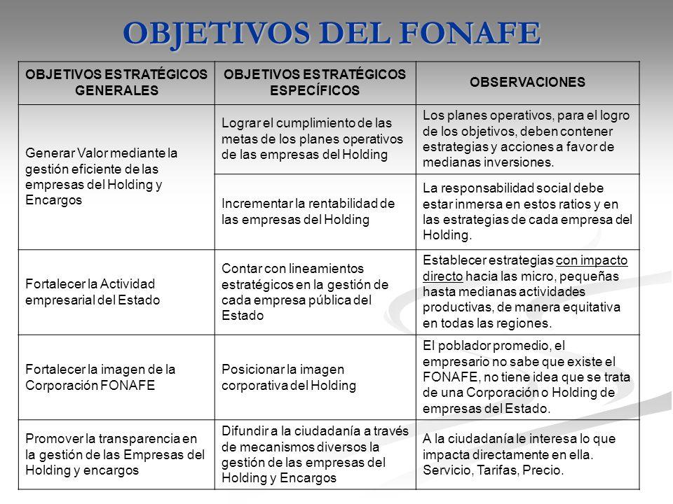 OPORTUNIDAD DE PLANIFICAR EL LARGO PLAZO DE FONAFE AMBIENTE GENERADO POR CEPLAN COMPORTAMIENTO PROPIO FONAFE - CONTRARRESTANDO LAS RAZONES DE LA PRIVATIZACIÓN SE OBTIENE NIVELES DE EFICIENCIA.