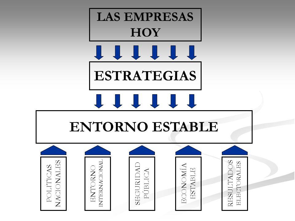 LAS EMPRESAS HOY ESTRATEGIAS ENTORNO ESTABLE POLITICAS NACIONALES RESULTADOS ELECTORALES ECONOMÍA ESTABLE SEGURIDAD PÚBLICA ENTORNO INTERNACIONAL