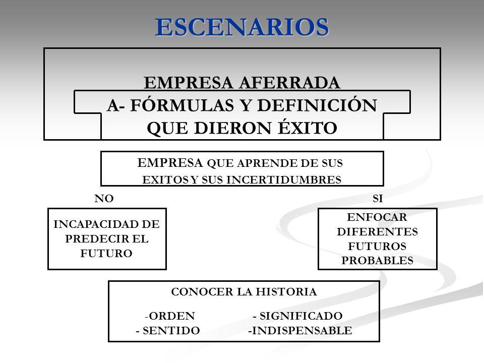 ESCENARIOS EMPRESA AFERRADA A- FÓRMULAS Y DEFINICIÓN QUE DIERON ÉXITO EMPRESA QUE APRENDE DE SUS EXITOS Y SUS INCERTIDUMBRES INCAPACIDAD DE PREDECIR EL FUTURO CONOCER LA HISTORIA -ORDEN - SIGNIFICADO - SENTIDO -INDISPENSABLE ENFOCAR DIFERENTES FUTUROS PROBABLES NOSI