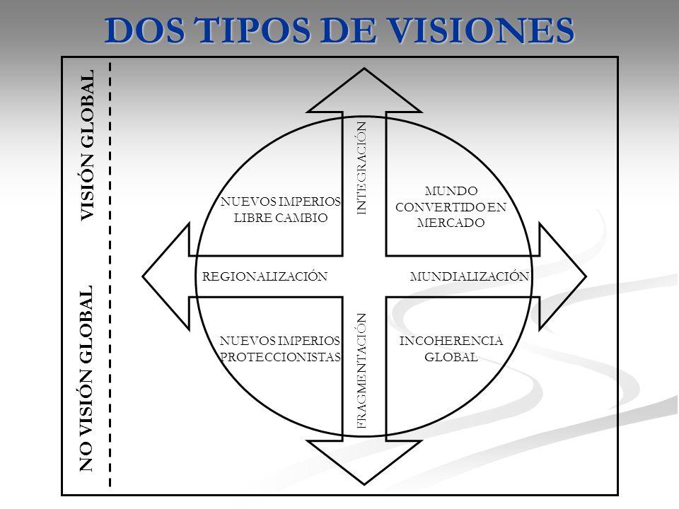 DOS TIPOS DE VISIONES REGIONALIZACIÓNMUNDIALIZACIÓN FRAGMENTACIÓN INTEGRACIÓN NUEVOS IMPERIOS LIBRE CAMBIO MUNDO CONVERTIDO EN MERCADO NUEVOS IMPERIOS PROTECCIONISTAS INCOHERENCIA GLOBAL NO VISIÓN GLOBAL VISIÓN GLOBAL