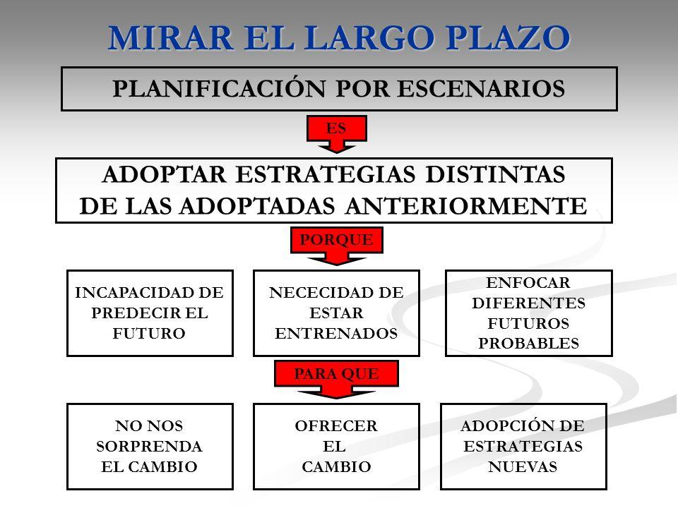 MIRAR EL LARGO PLAZO PLANIFICACIÓN POR ESCENARIOS ADOPTAR ESTRATEGIAS DISTINTAS DE LAS ADOPTADAS ANTERIORMENTE INCAPACIDAD DE PREDECIR EL FUTURO NECECIDAD DE ESTAR ENTRENADOS ENFOCAR DIFERENTES FUTUROS PROBABLES NO NOS SORPRENDA EL CAMBIO OFRECER EL CAMBIO ADOPCIÓN DE ESTRATEGIAS NUEVAS ES PORQUE PARA QUE