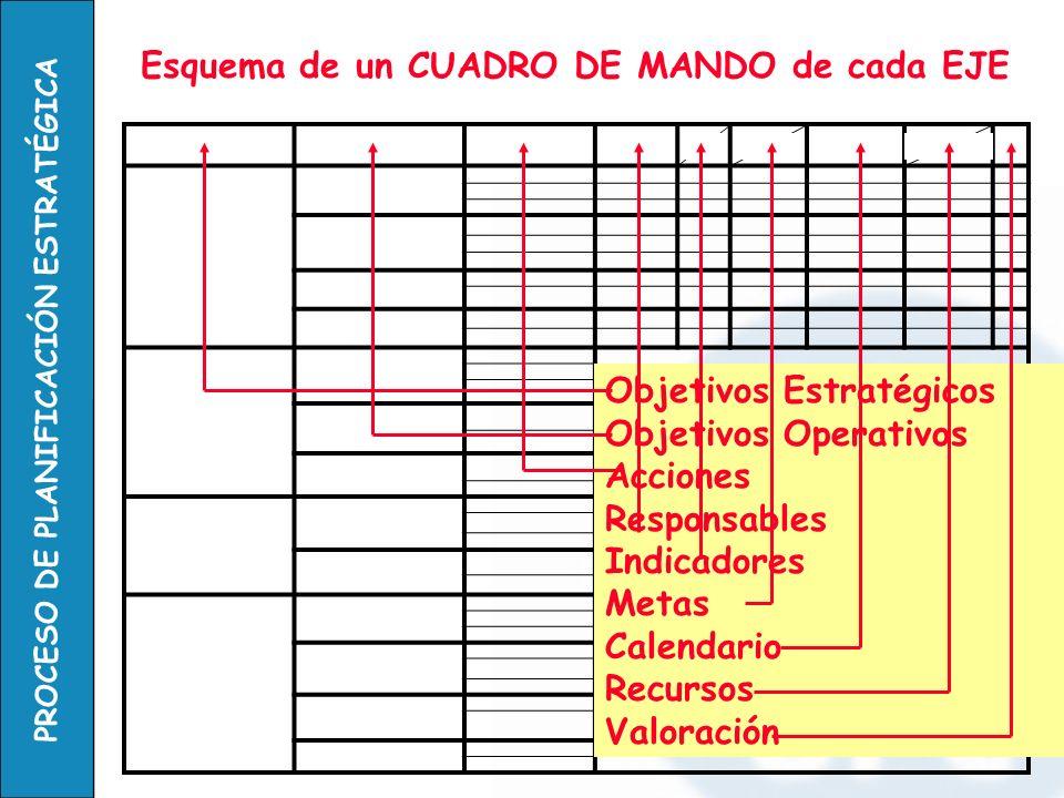PROCESO DE PLANIFICACIÓN ESTRATÉGICA Objetivos Estratégicos Objetivos Operativos Acciones Responsables Indicadores Metas Calendario Recursos Valoració