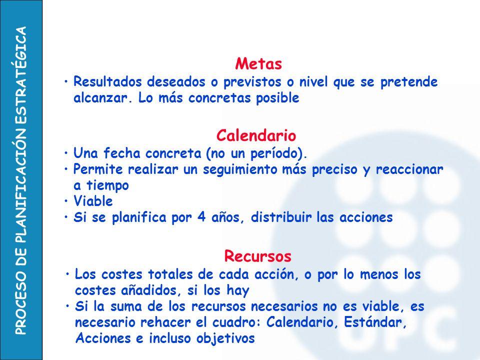 PROCESO DE PLANIFICACIÓN ESTRATÉGICA Calendario Una fecha concreta (no un período). Permite realizar un seguimiento más preciso y reaccionar a tiempo