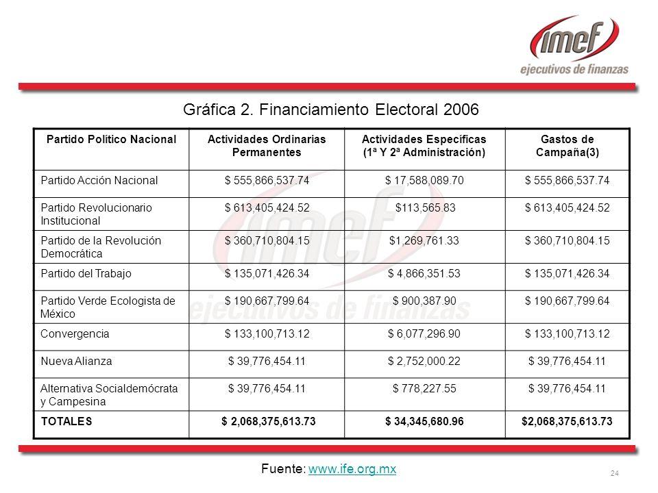 24 Gráfica 2. Financiamiento Electoral 2006 Partido Político NacionalActividades Ordinarias Permanentes Actividades Específicas (1ª Y 2ª Administració