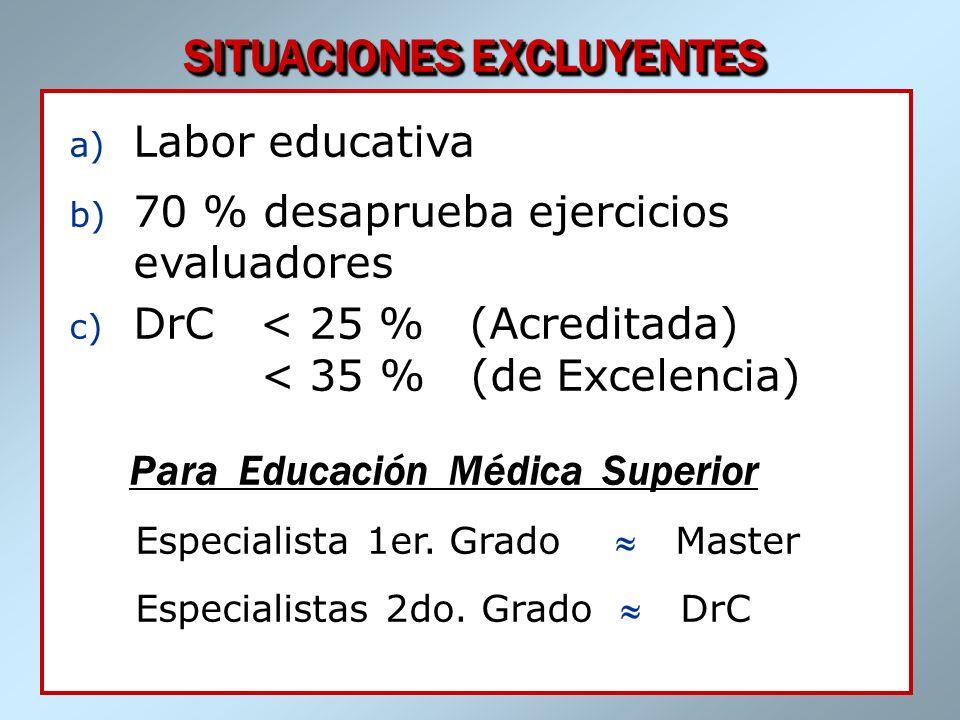 Dr. José A. Fernández Sacasas SITUACIONES EXCLUYENTES a) Labor educativa b) 70 % desaprueba ejercicios evaluadores c) DrC < 25 % (Acreditada) < 35 % (