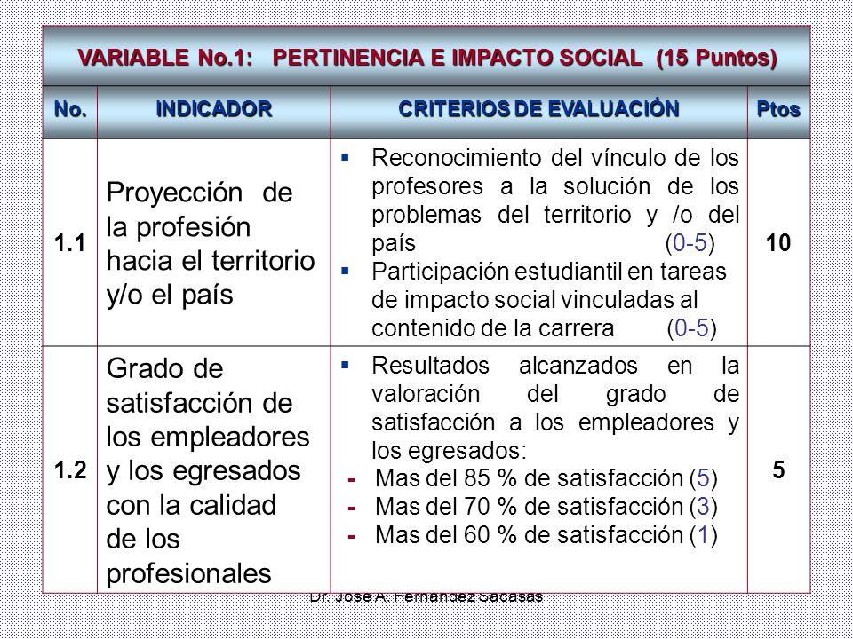 Dr. José A. Fernández Sacasas VARIABLE No.1: PERTINENCIA E IMPACTO SOCIAL (15 Puntos) No.INDICADOR CRITERIOS DE EVALUACIÓN Ptos 1.1 Proyección de la p