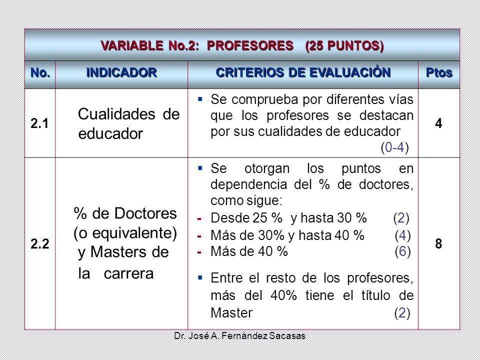 Dr. José A. Fernández Sacasas VARIABLE No.2: PROFESORES (25 PUNTOS) No.INDICADOR CRITERIOS DE EVALUACIÓN Ptos 2.1 Cualidades de educador Se comprueba