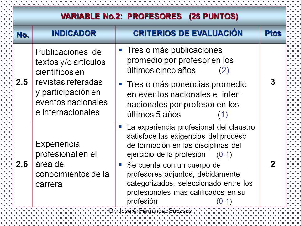 Dr. José A. Fernández Sacasas VARIABLE No.2: PROFESORES (25 PUNTOS) No. INDICADOR CRITERIOS DE EVALUACIÓN Ptos 2.5 Publicaciones de textos y/o artícul