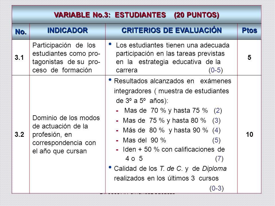 Dr. José A. Fernández Sacasas VARIABLE No.3: ESTUDIANTES (20 PUNTOS) No. INDICADOR CRITERIOS DE EVALUACIÓN Ptos 3.1 Participación de los estudiantes c