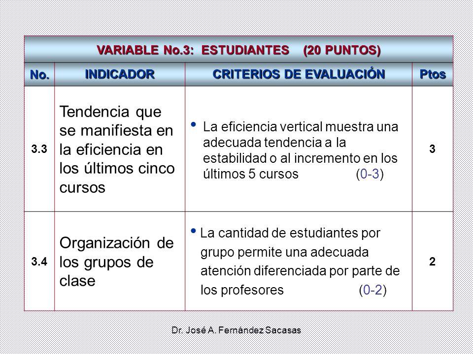 Dr. José A. Fernández Sacasas VARIABLE No.3: ESTUDIANTES (20 PUNTOS) No. INDICADOR CRITERIOS DE EVALUACIÓN Ptos 3.3 Tendencia que se manifiesta en la