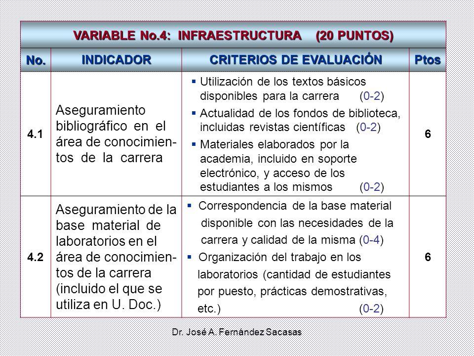 Dr. José A. Fernández Sacasas VARIABLE No.4: INFRAESTRUCTURA (20 PUNTOS) No. INDICADOR CRITERIOS DE EVALUACIÓN Ptos 4.1 Aseguramiento bibliográfico en