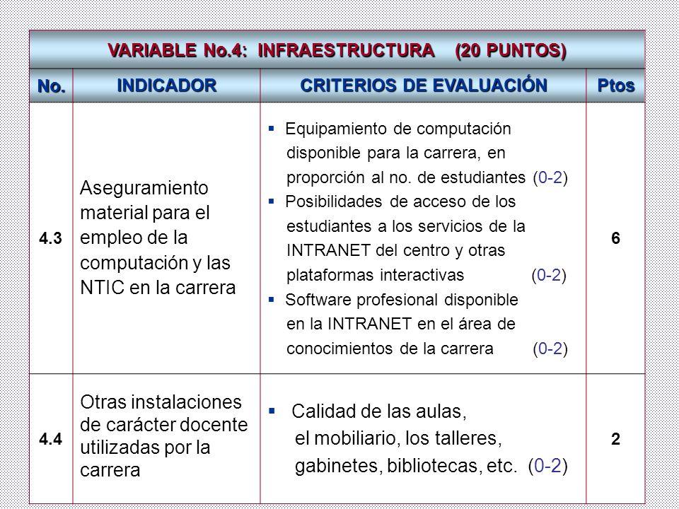 Dr. José A. Fernández Sacasas VARIABLE No.4: INFRAESTRUCTURA (20 PUNTOS) No. INDICADOR CRITERIOS DE EVALUACIÓN Ptos 4.3 Aseguramiento material para el