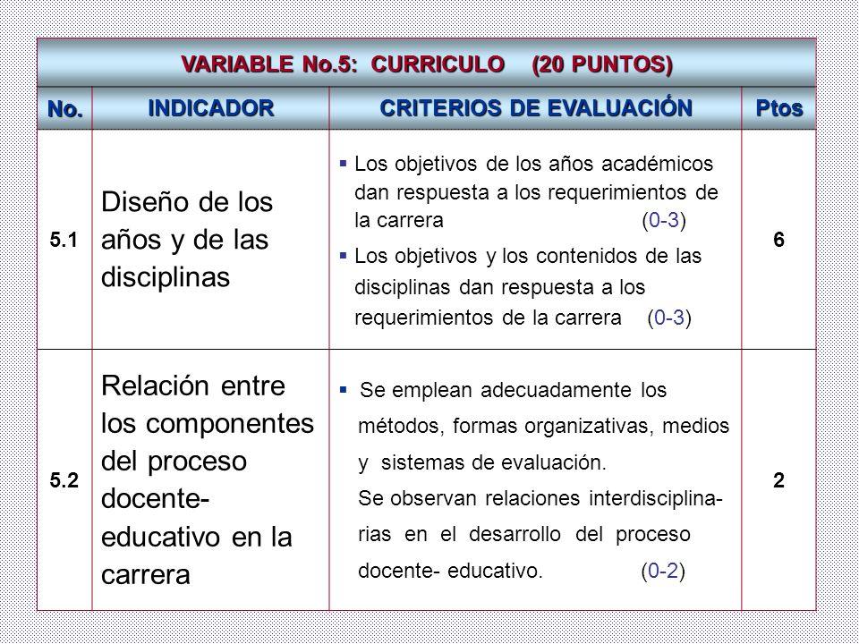 Dr. José A. Fernández Sacasas VARIABLE No.5: CURRICULO (20 PUNTOS) No. INDICADOR CRITERIOS DE EVALUACIÓN Ptos 5.1 Diseño de los años y de las discipli