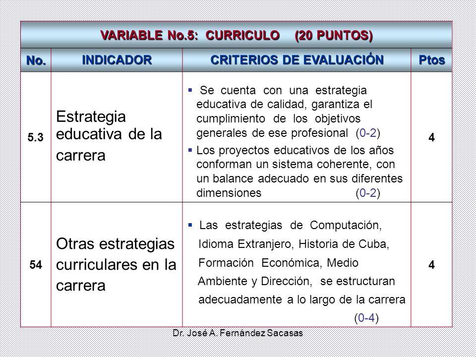 Dr. José A. Fernández Sacasas VARIABLE No.5: CURRICULO (20 PUNTOS) No. INDICADOR CRITERIOS DE EVALUACIÓN Ptos 5.3 Estrategia educativa de la carrera S