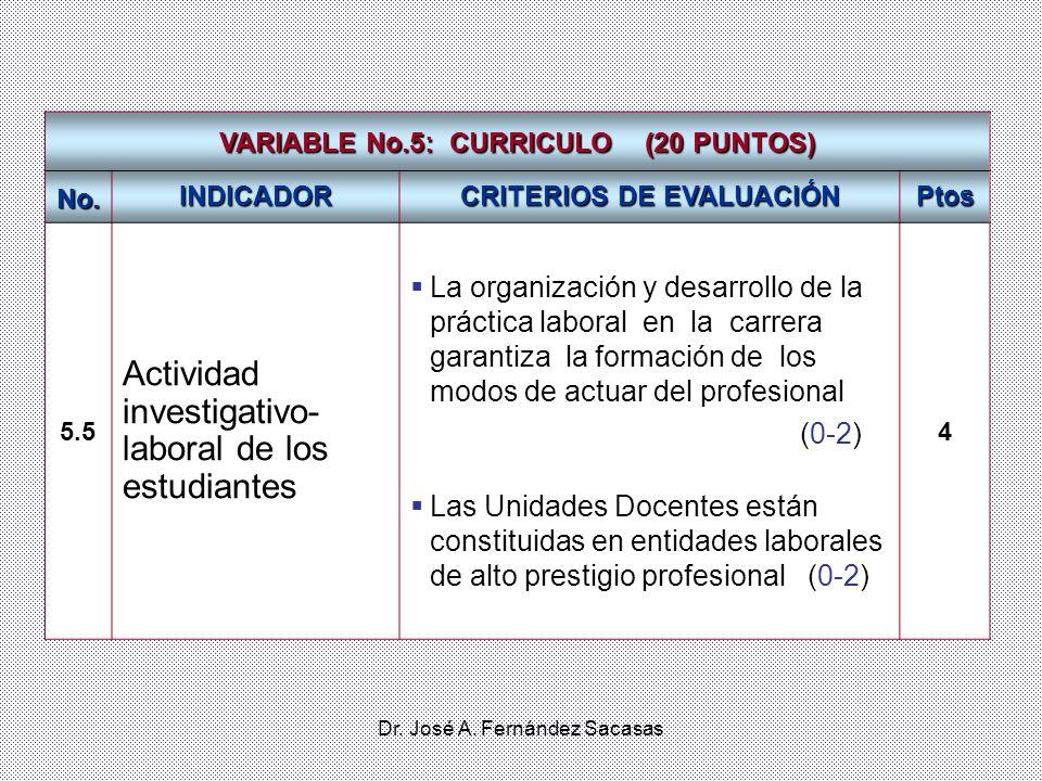 Dr. José A. Fernández Sacasas VARIABLE No.5: CURRICULO (20 PUNTOS) No. INDICADOR CRITERIOS DE EVALUACIÓN Ptos 5.5 Actividad investigativo- laboral de