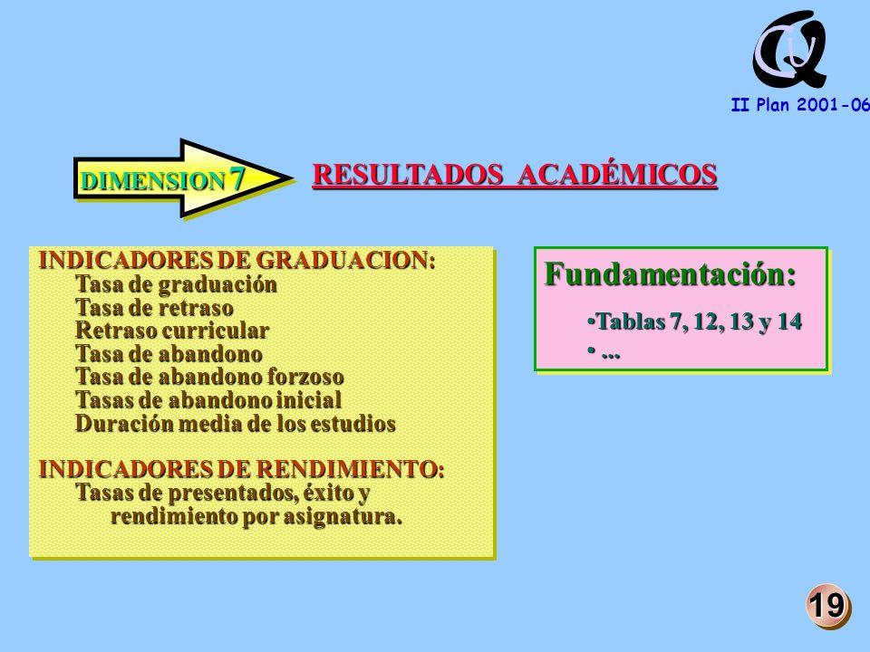 Q U C II Plan 2001-06 DIMENSION 7 RESULTADOS ACADÉMICOS INDICADORES DE GRADUACION: Tasa de graduación Tasa de retraso Retraso curricular Tasa de abandono Tasa de abandono forzoso Tasas de abandono inicial Duración media de los estudios INDICADORES DE RENDIMIENTO: Tasas de presentados, éxito y rendimiento por asignatura.