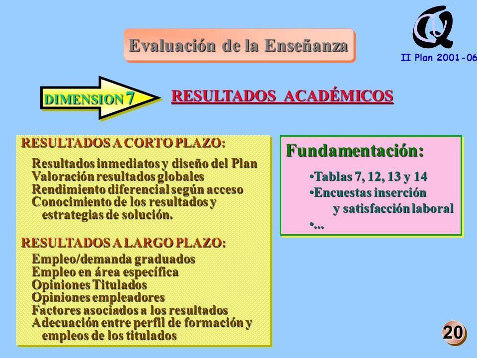 Q U C II Plan 2001-06 Evaluación de la Enseñanza DIMENSION 7 RESULTADOS ACADÉMICOS RESULTADOS A CORTO PLAZO: Resultados inmediatos y diseño del Plan Valoración resultados globales Rendimiento diferencial según acceso Conocimiento de los resultados y estrategias de solución.