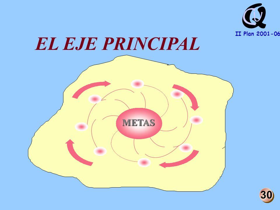 Q U C II Plan 2001-06 METAS EL EJE PRINCIPAL 30