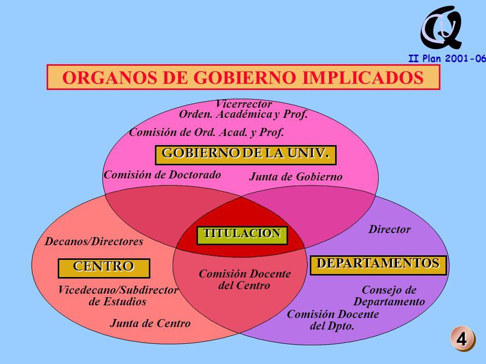 Q U C II Plan 2001-06 EQUIPO ( GRUPO ) 1.Creación de SubComités (Enseñanza, Investig...) 2.