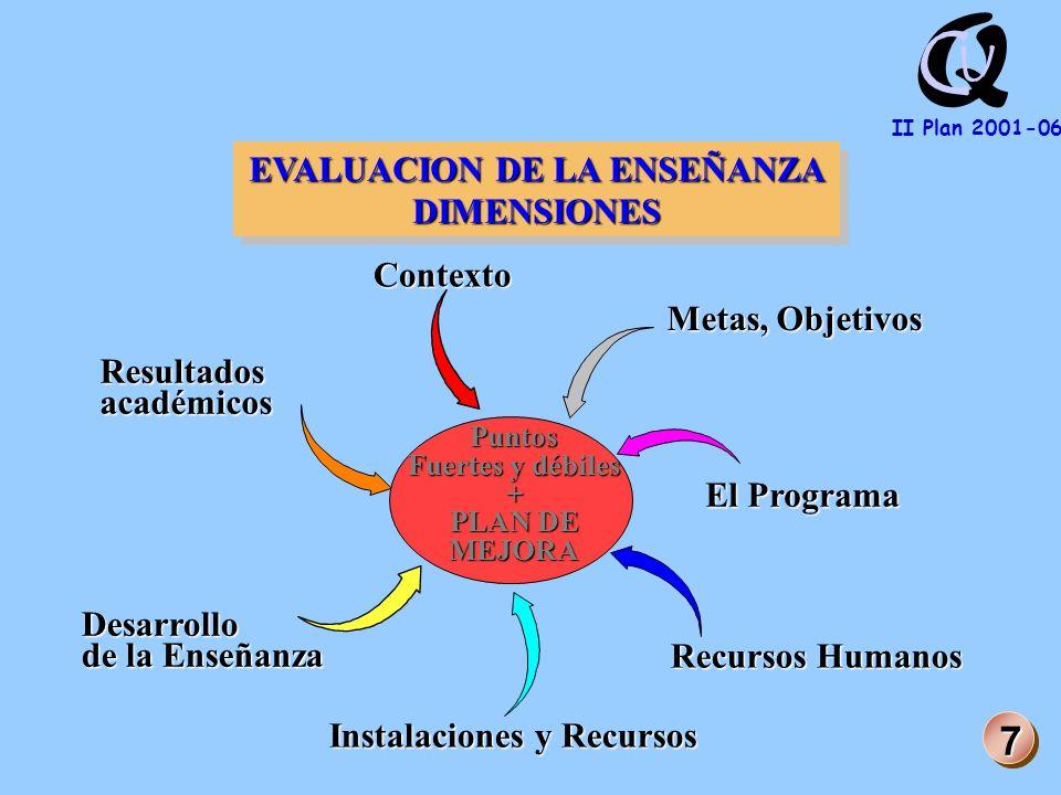 Q U C II Plan 2001-06 Puntos Fuertes y débiles + PLAN DE MEJORA Contexto Metas, Objetivos El Programa Recursos Humanos Instalaciones y Recursos EVALUACION DE LA ENSEÑANZA DIMENSIONES DIMENSIONES Resultadosacadémicos 7 Desarrollo de la Enseñanza