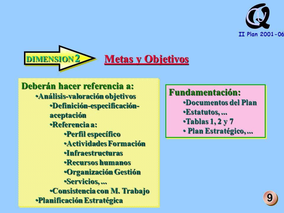 Q U C II Plan 2001-06 DIMENSION 2 Metas y Objetivos Deberán hacer referencia a: Análisis-valoración objetivosAnálisis-valoración objetivos Definición-especificación- aceptaciónDefinición-especificación- aceptación Referencia a:Referencia a: Perfil específicoPerfil específico Actividades FormaciónActividades Formación InfraestructurasInfraestructuras Recursos humanosRecursos humanos Organización GestiónOrganización Gestión Servicios,...Servicios,...