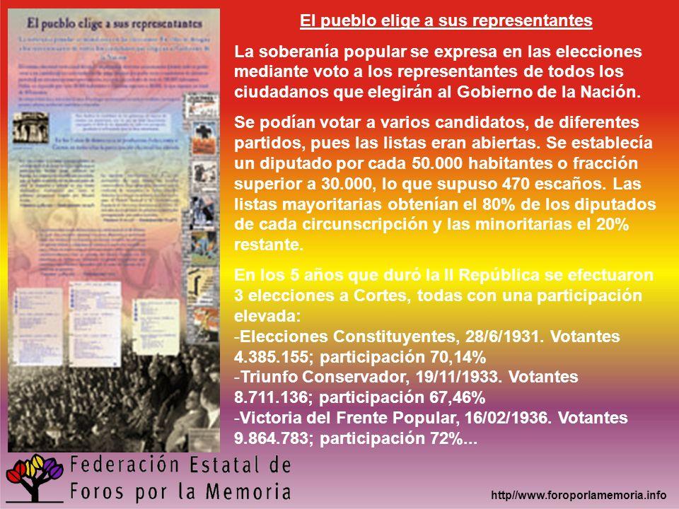 El pueblo elige a sus representantes La soberanía popular se expresa en las elecciones mediante voto a los representantes de todos los ciudadanos que