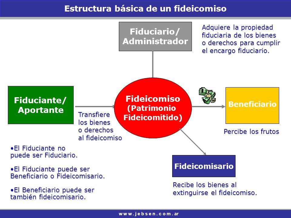Estructura básica de un fideicomiso Fideicomiso (Patrimonio Fideicomitido) w w w.