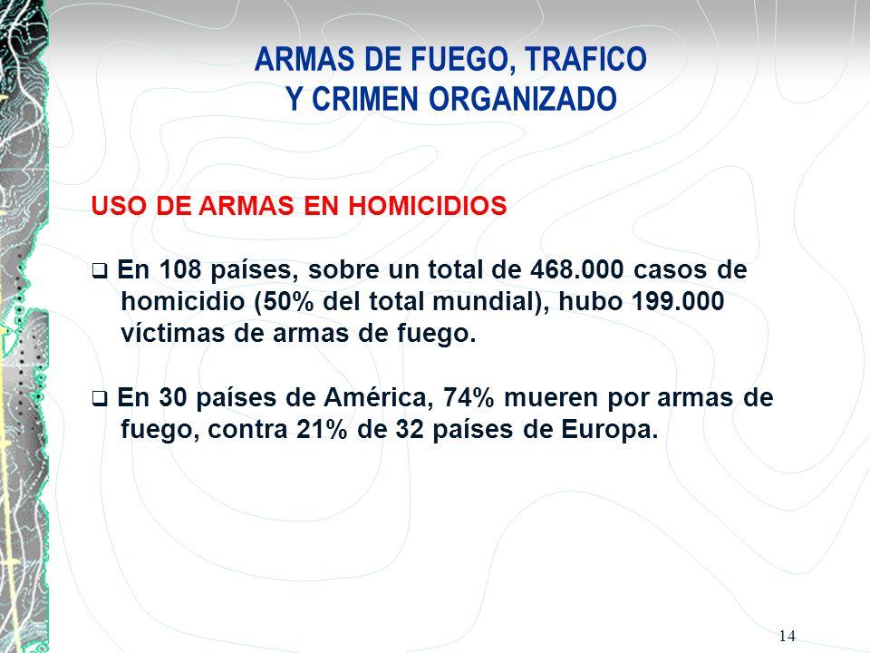 14 ARMAS DE FUEGO, TRAFICO Y CRIMEN ORGANIZADO USO DE ARMAS EN HOMICIDIOS En 108 países, sobre un total de 468.000 casos de homicidio (50% del total m