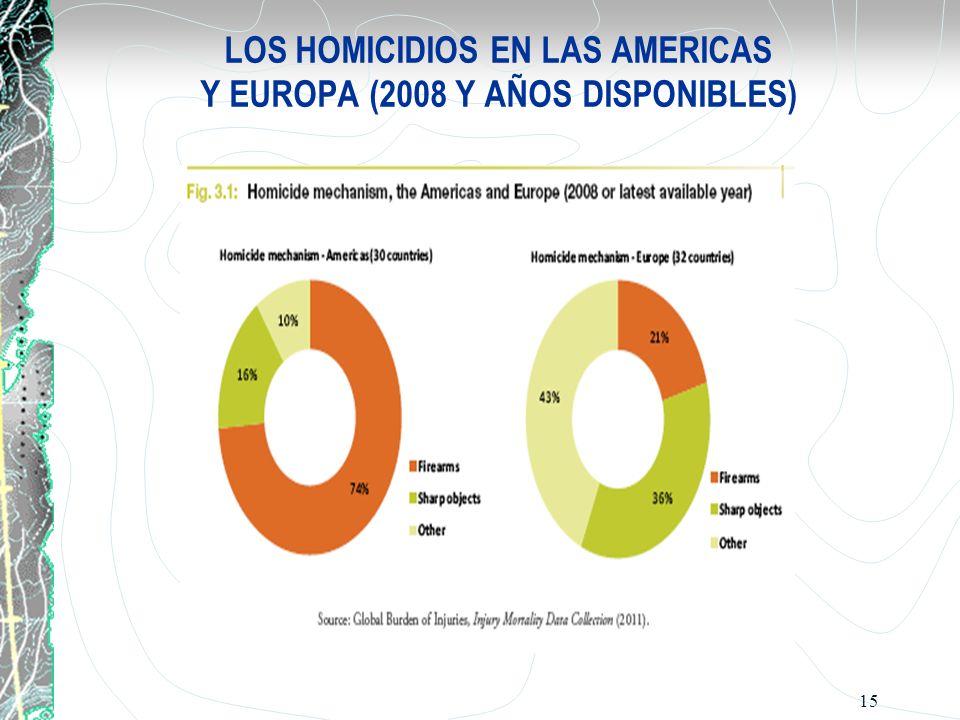 LOS HOMICIDIOS EN LAS AMERICAS Y EUROPA (2008 Y AÑOS DISPONIBLES) 15