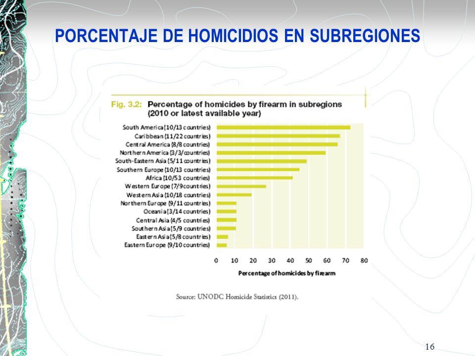 PORCENTAJE DE HOMICIDIOS EN SUBREGIONES 16