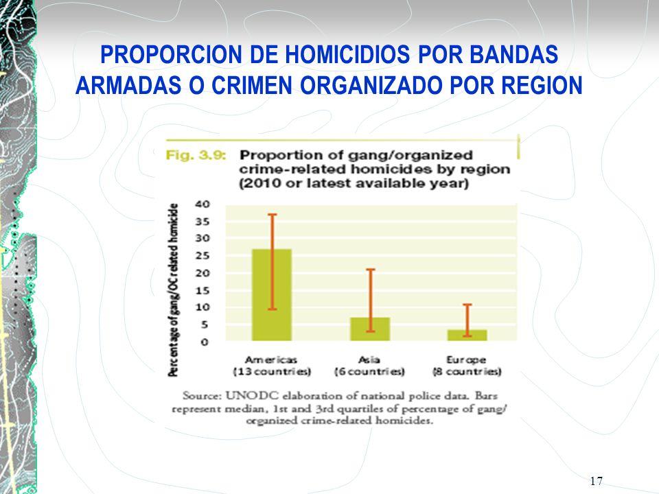 PROPORCION DE HOMICIDIOS POR BANDAS ARMADAS O CRIMEN ORGANIZADO POR REGION 17