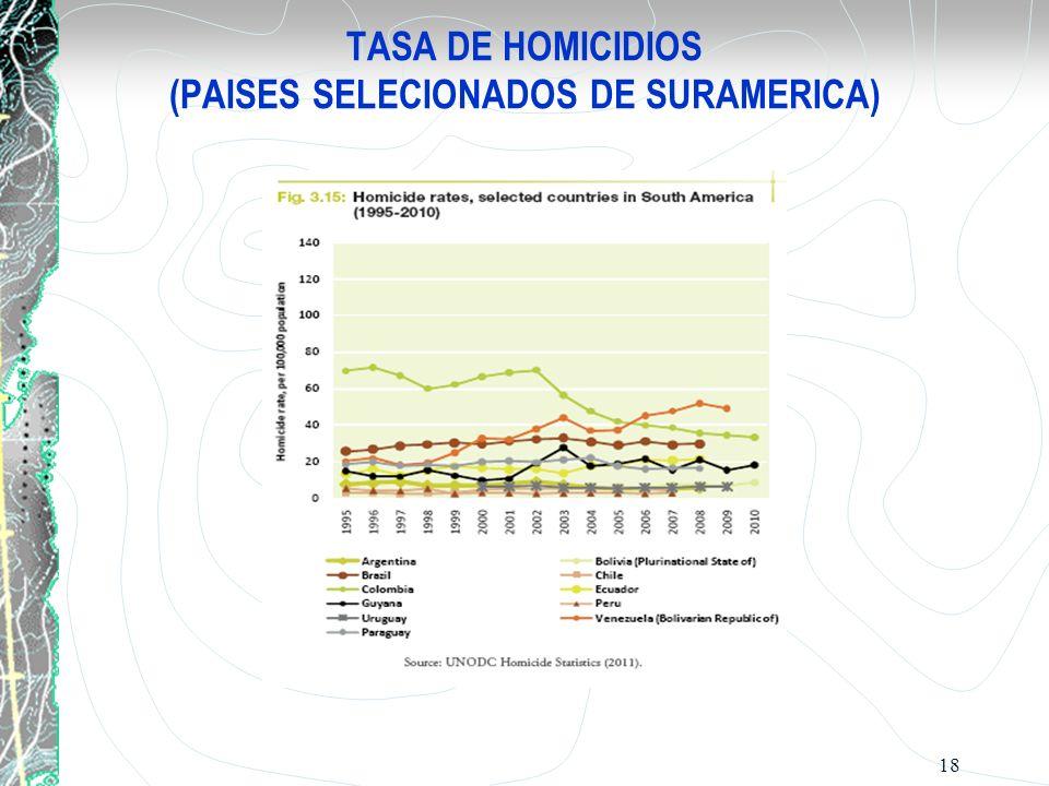 TASA DE HOMICIDIOS (PAISES SELECIONADOS DE SURAMERICA) 18