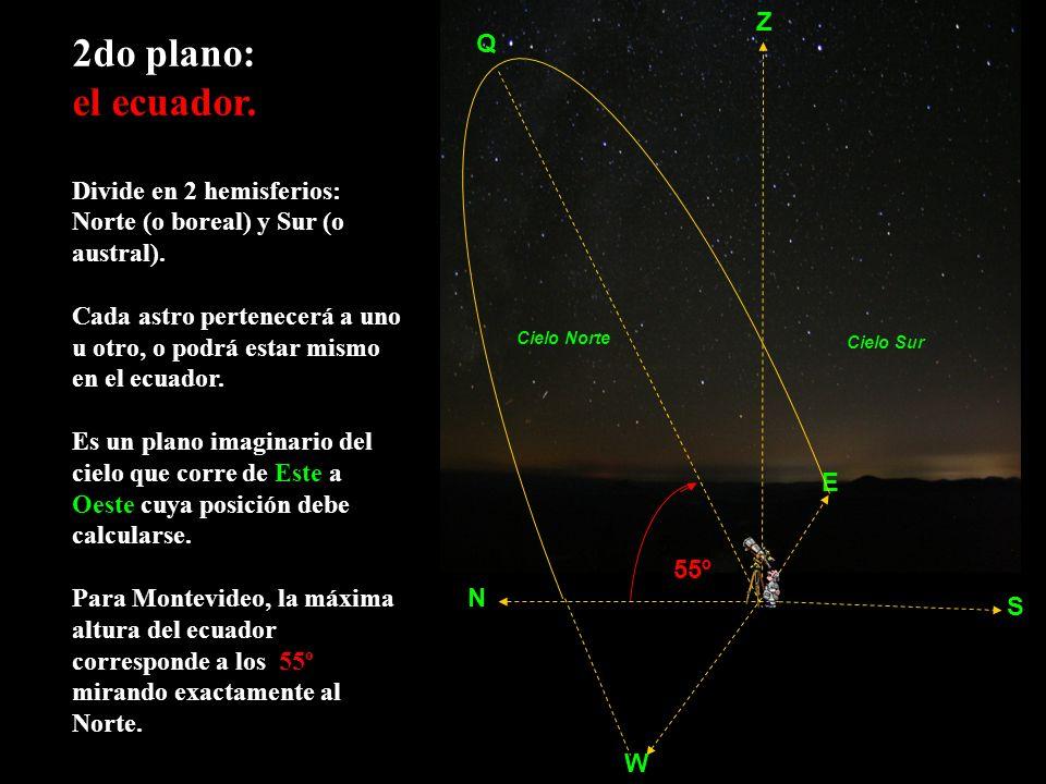 2do plano: el ecuador. Divide en 2 hemisferios: Norte (o boreal) y Sur (o austral). Cada astro pertenecerá a uno u otro, o podrá estar mismo en el ecu