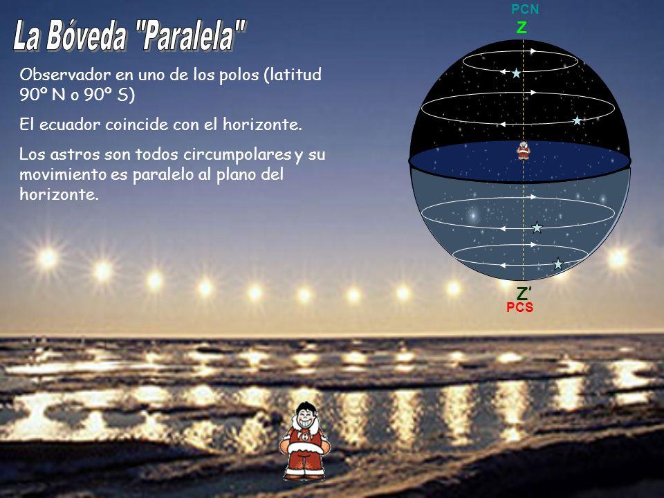 Observador en uno de los polos (latitud 90º N o 90º S) El ecuador coincide con el horizonte. Los astros son todos circumpolares y su movimiento es par