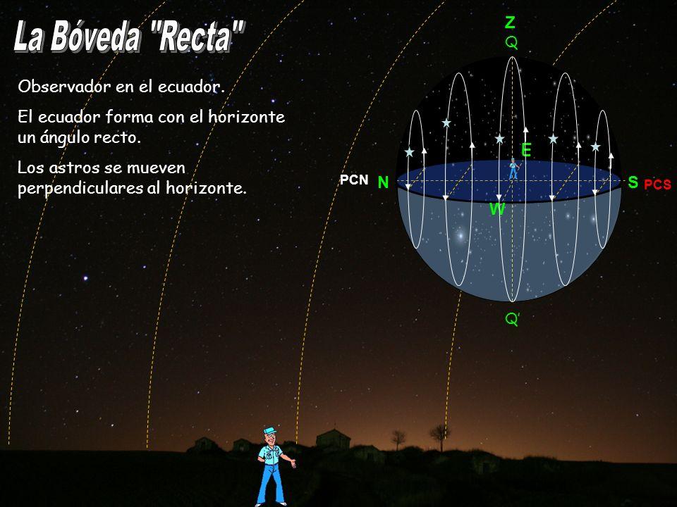 Observador en el ecuador. El ecuador forma con el horizonte un ángulo recto. Los astros se mueven perpendiculares al horizonte. PCN NS Z E W PCS Q Q