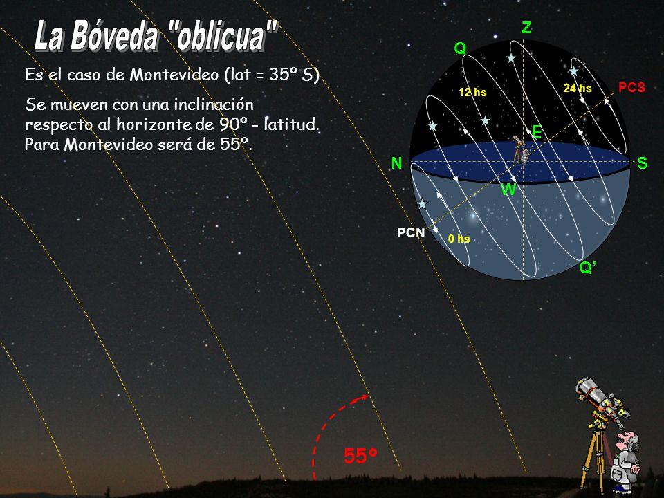 Es el caso de Montevideo (lat = 35º S) Se mueven con una inclinación respecto al horizonte de 90º - latitud. Para Montevideo será de 55º. 55º NS Z E W