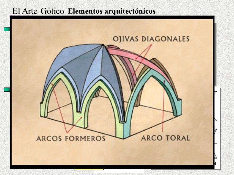 El Arte Gótico Elementos arquitectónicos Arco Ojival: · Precedentes en el Románico Lombardo y en el de Herradura Apuntado.