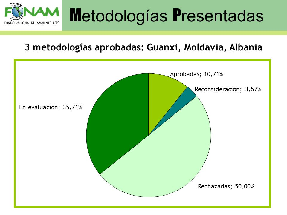 3 metodologías aprobadas: Guanxi, Moldavia, Albania Aprobadas; 10,71% Reconsideración; 3,57% En evaluación; 35,71% Rechazadas; 50,00% M etodologías P