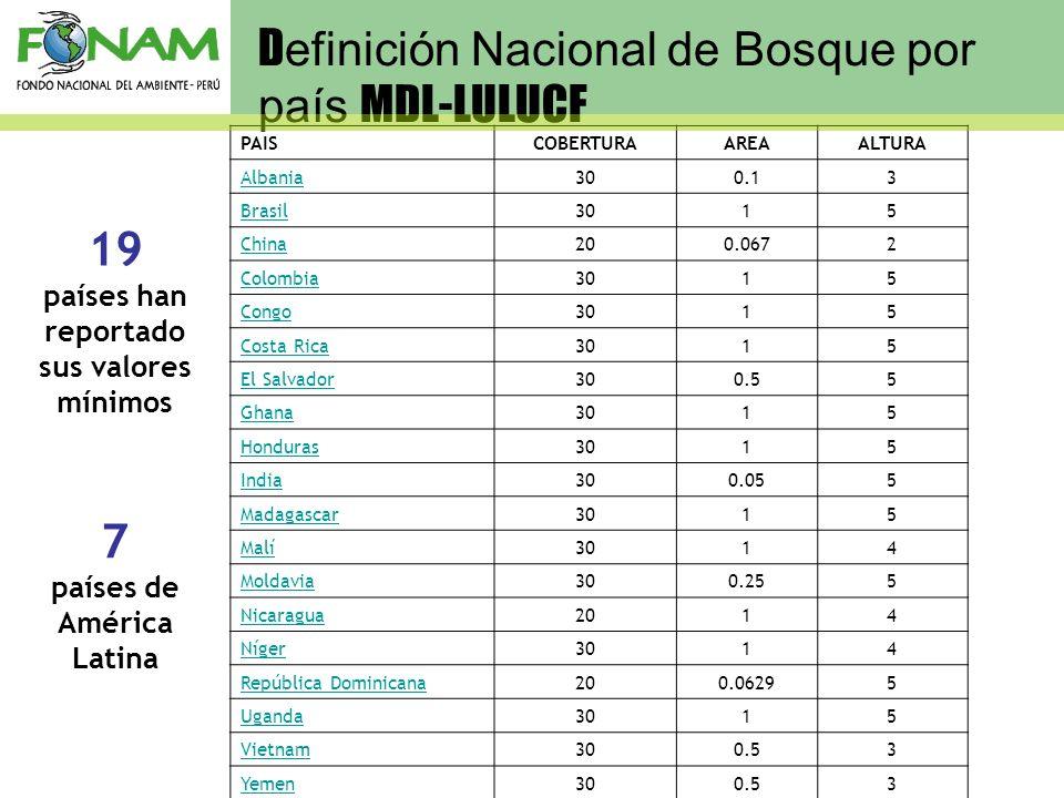 D efinición Nacional de Bosque por país MDL-LULUCF PAISCOBERTURAAREAALTURA Albania300.13 Brasil3015 China200.0672 Colombia3015 Congo3015 Costa Rica301