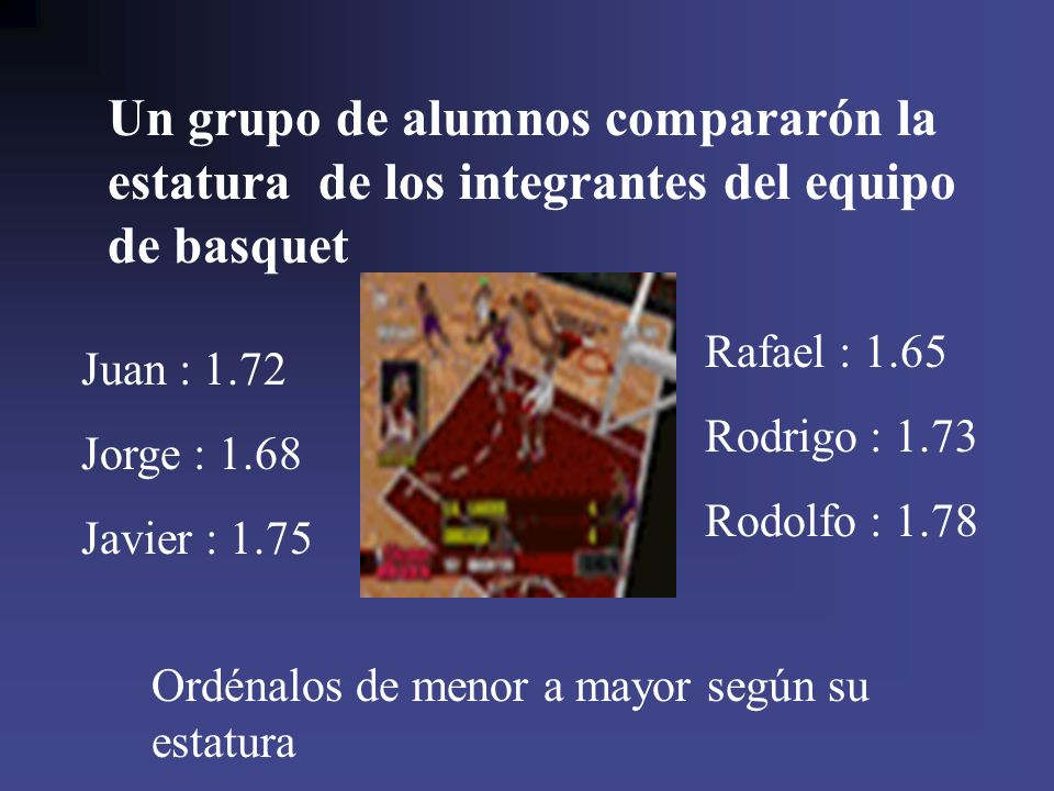 Un grupo de alumnos compararón la estatura de los integrantes del equipo de basquet Juan : 1.72 Jorge : 1.68 Javier : 1.75 Rafael : 1.65 Rodrigo : 1.7