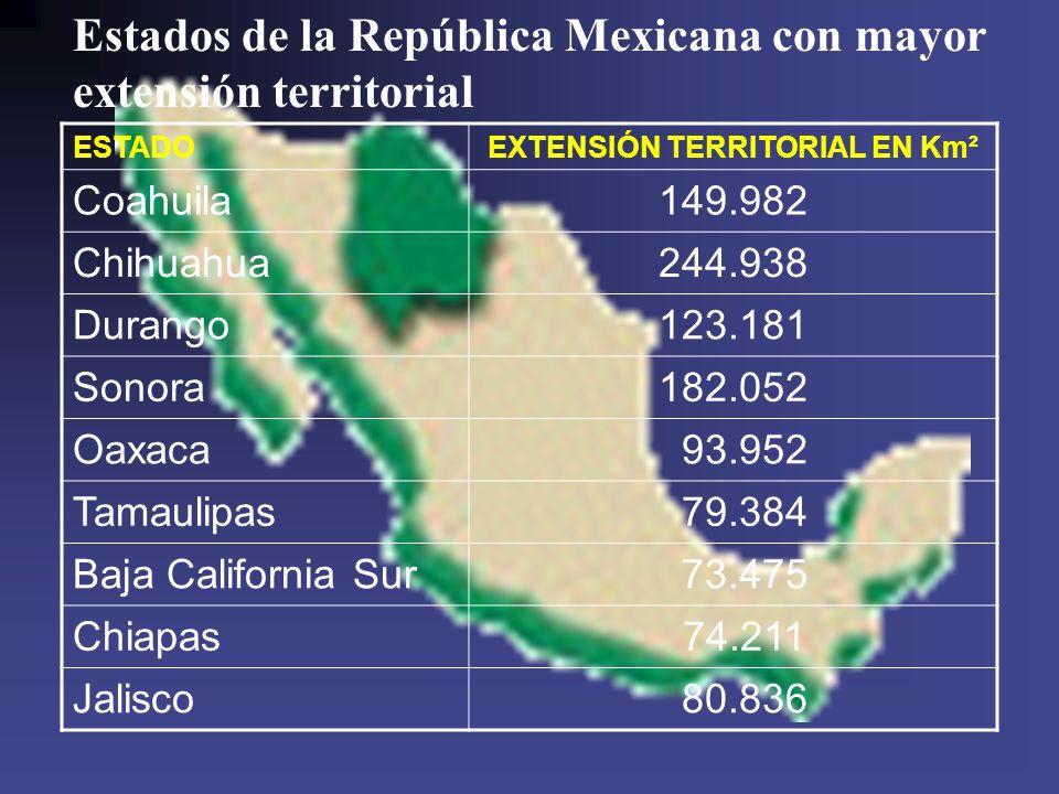 Estados de la República Mexicana con mayor extensión territorial ESTADOEXTENSIÓN TERRITORIAL EN Km² Coahuila149.982 Chihuahua244.938 Durango123.181 So