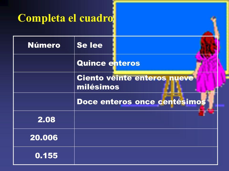 Completa el cuadro NúmeroSe lee Quince enteros Ciento veinte enteros nueve milésimos Doce enteros once centésimos 2.08 20.006 0.155