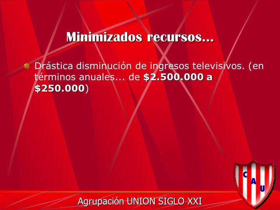 Minimizados recursos... $2.500.000 a $250.000 Drástica disminución de ingresos televisivos.