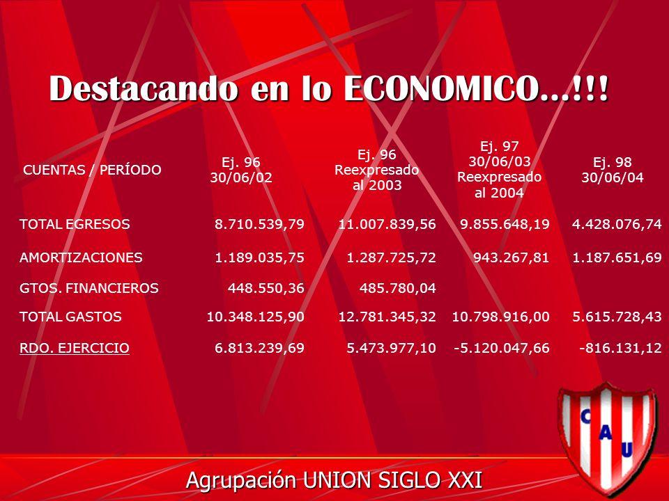 Destacando en lo ECONOMICO...!!. Agrupación UNION SIGLO XXI CUENTAS / PERÍODO Ej.