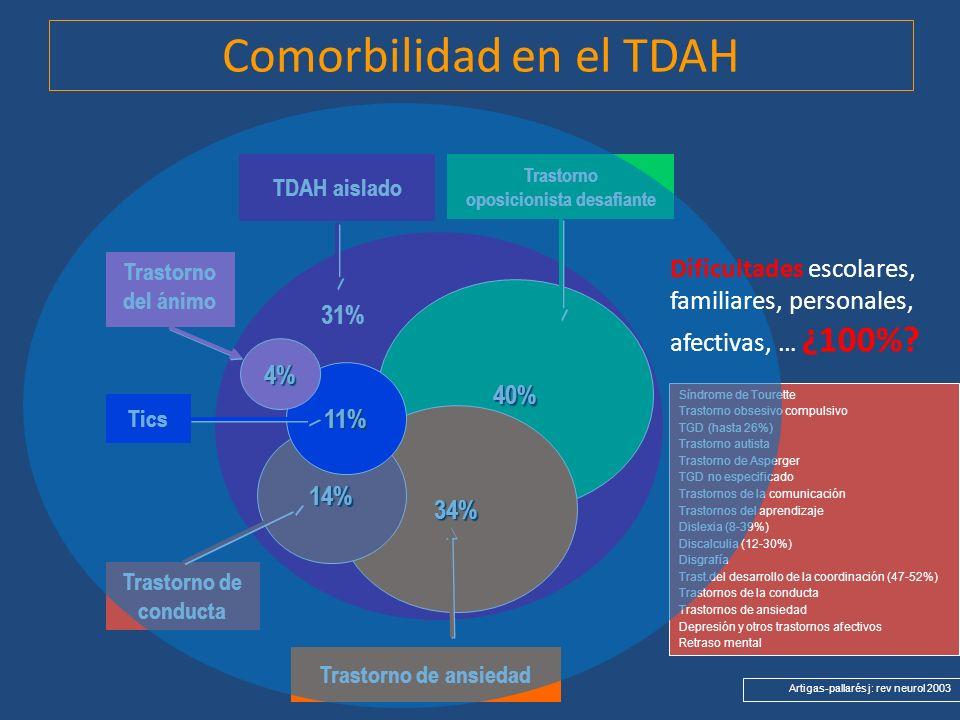 TDAH aislado Tics Trastorno del ánimo Trastorno de conducta Trastorno de ansiedad Trastorno oposicionista desafiante 40% 34% 14% 11% 4% 31% Comorbilid