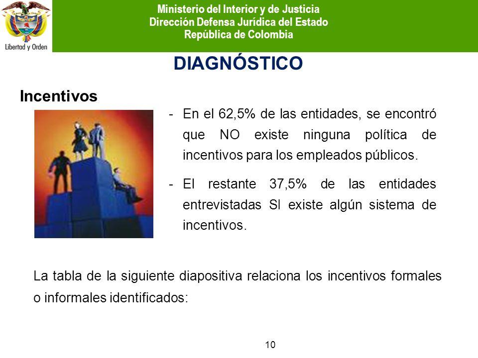 Incentivos DIAGNÓSTICO -En el 62,5% de las entidades, se encontró que NO existe ninguna política de incentivos para los empleados públicos. -El restan